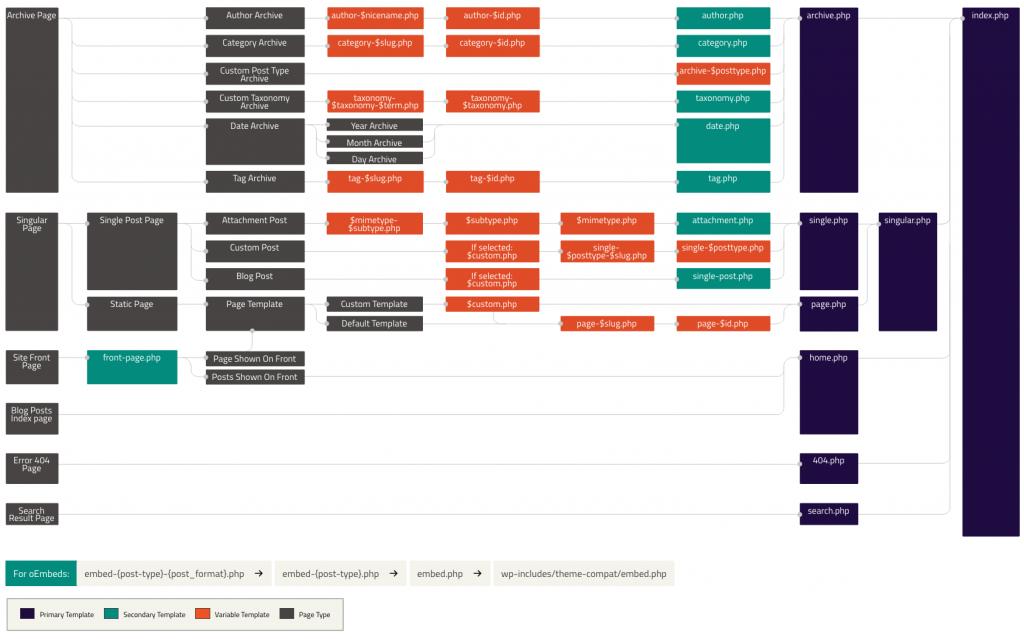 官方模板层次结构与加载顺序 - WordPress开发-Npcink