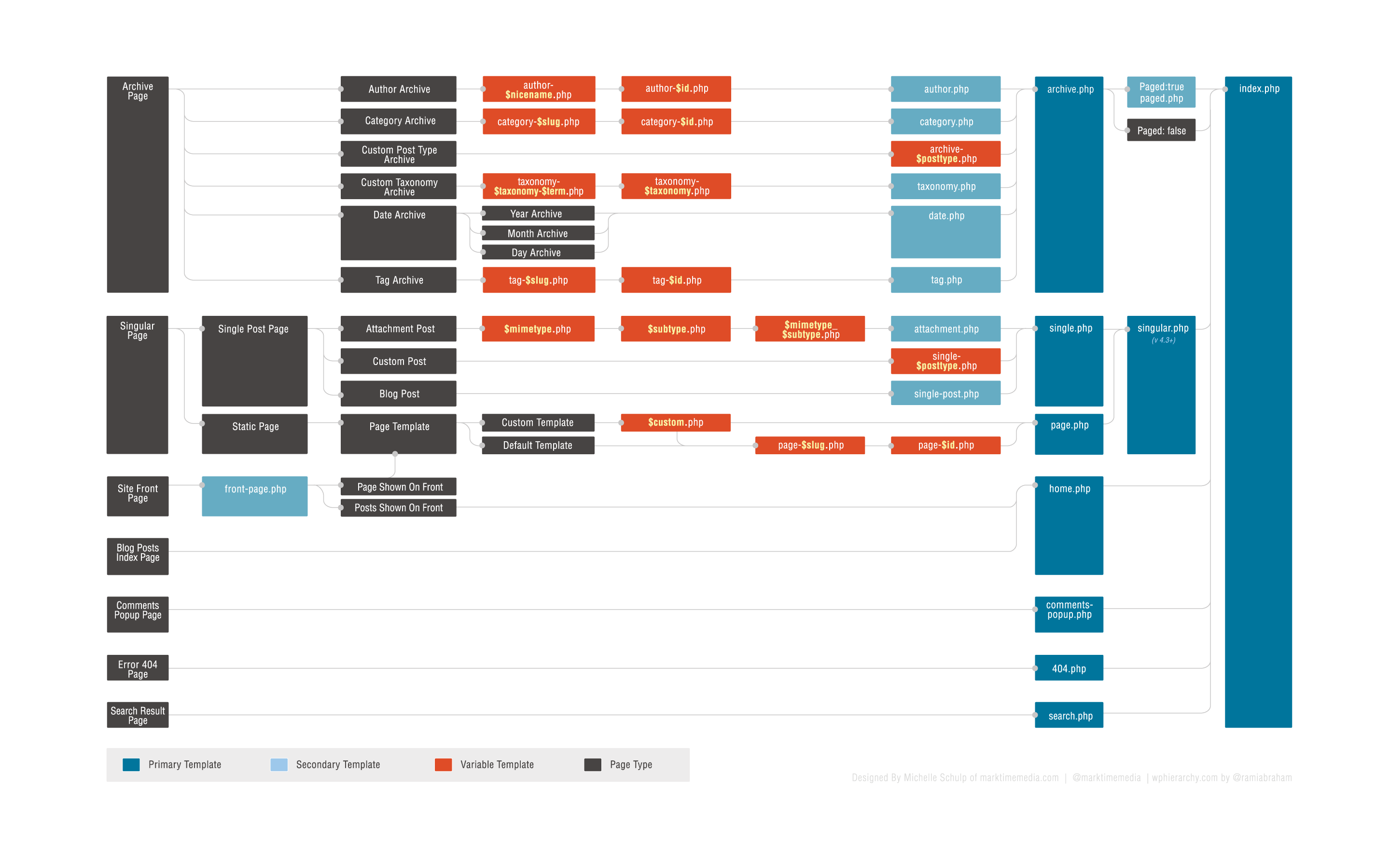 customization - Is there a flowchart for WordPress loading ...