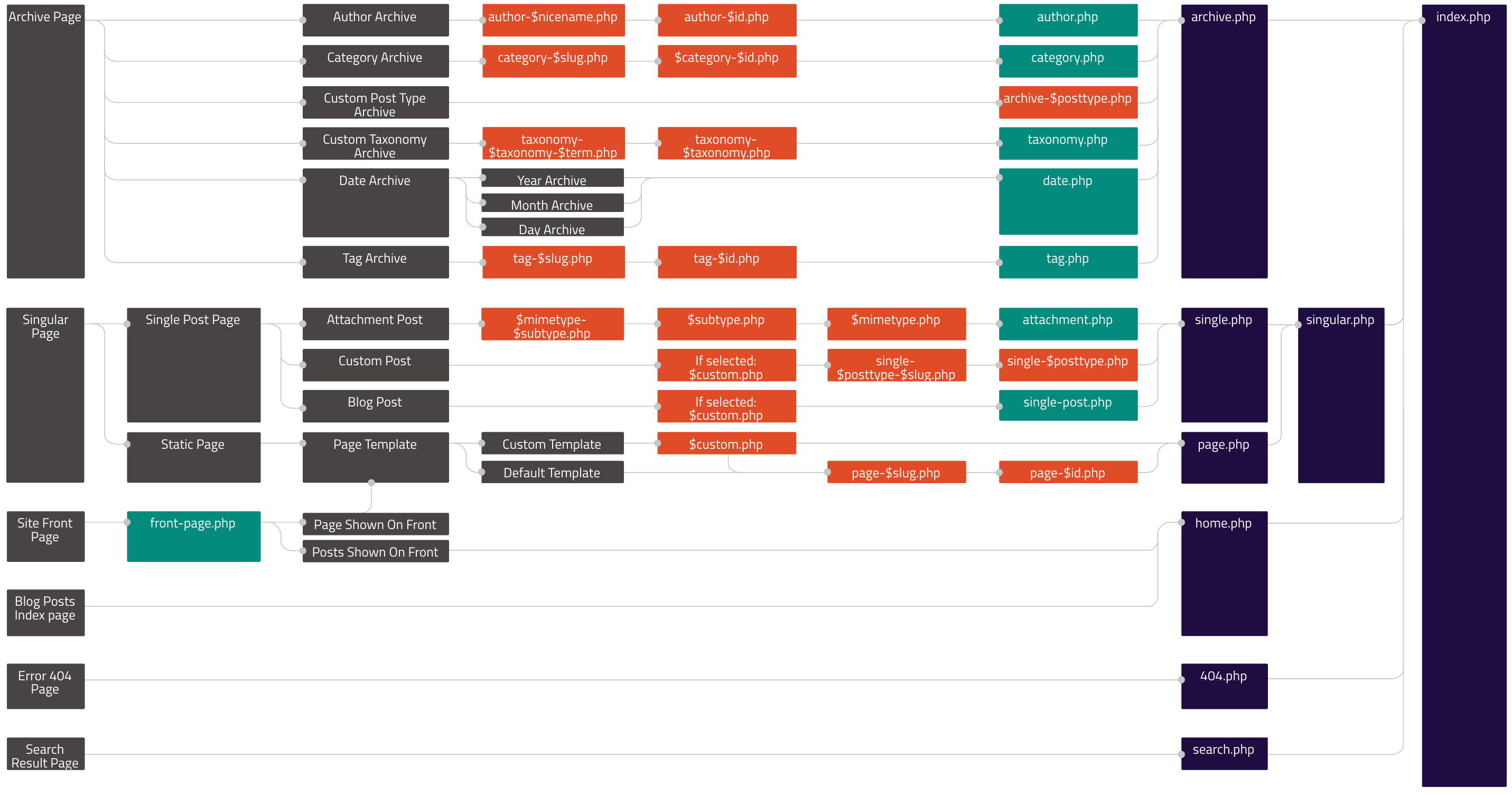 Template Hierarchy | Theme Developer Handbook | WordPress Developer ...