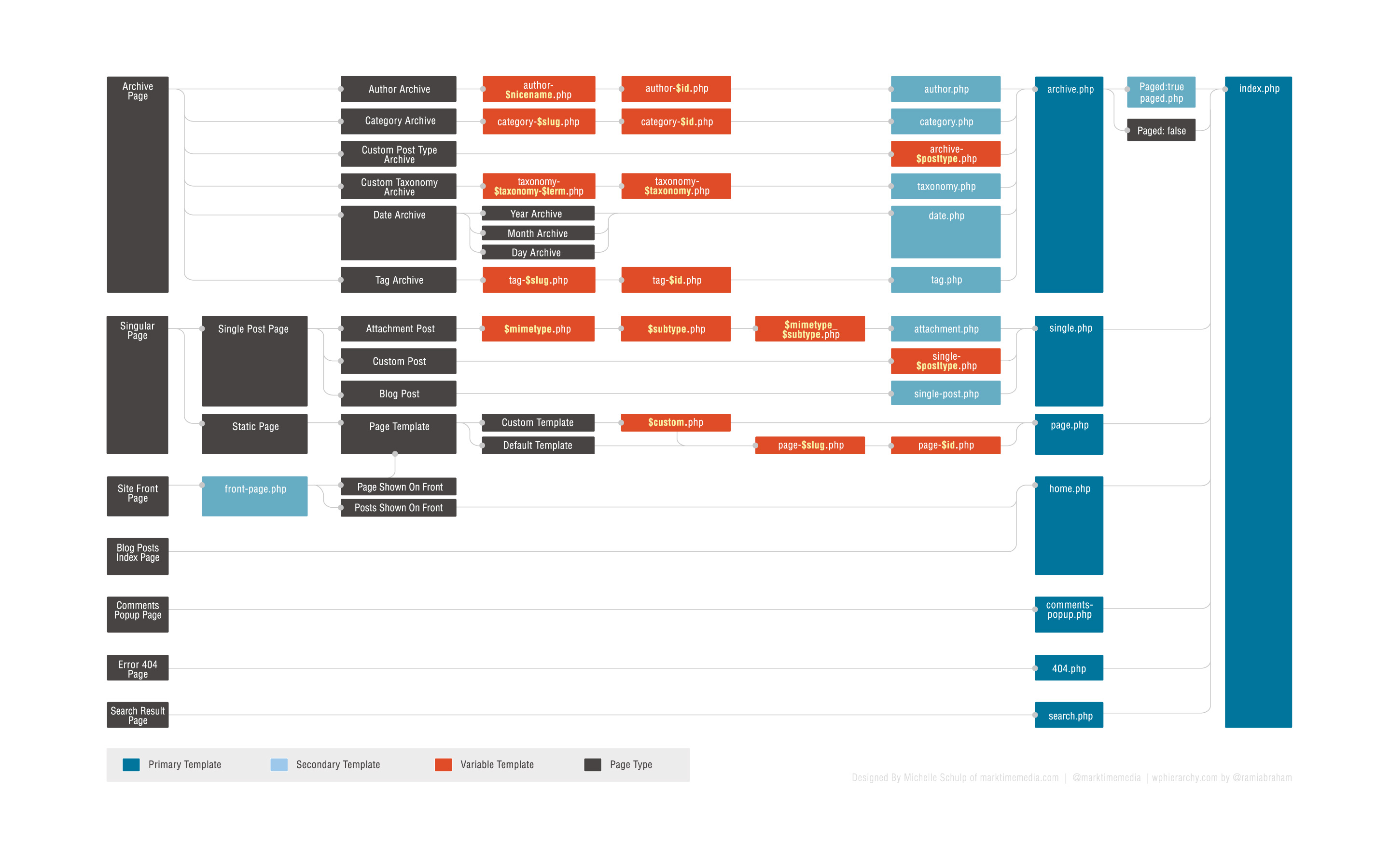 WordPress Template Hierarchy Chart