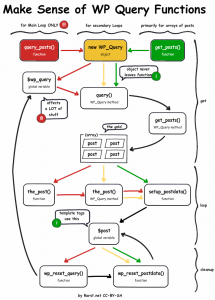Flowchart illustrating why query_posts() should be avoided