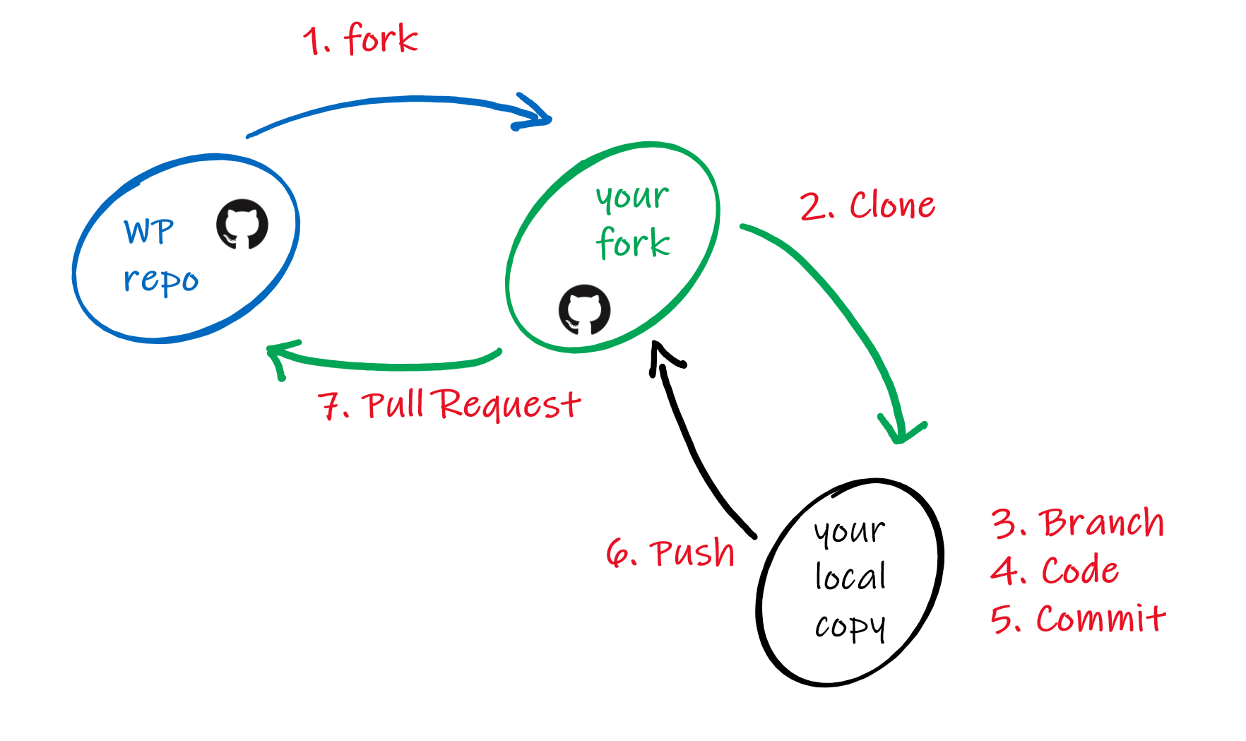 Visual Overview of Git Workflow